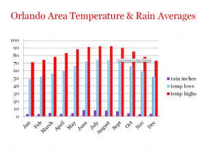 weather averages for Orlando and Disney World