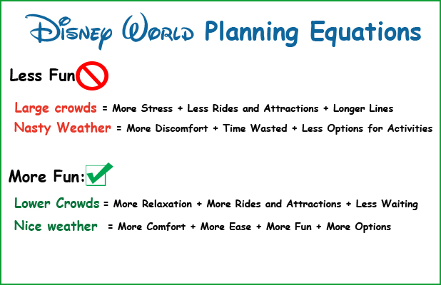 equations-for-Disney-World-Choosing-Dates